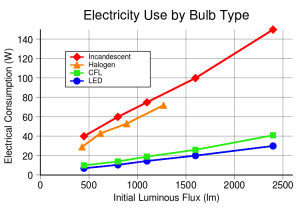 electricity use by light bulb type