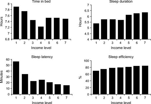 lower income level associated with longer sleep latency